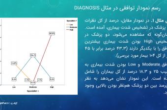 Agreement-Kappa-SPSS-Workshop-3-graphpad.ir_