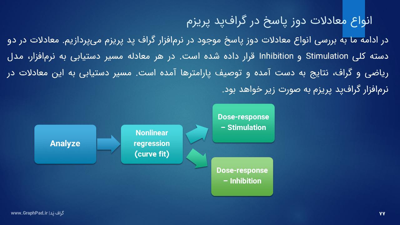 دوز پاسخ لگاریتمی