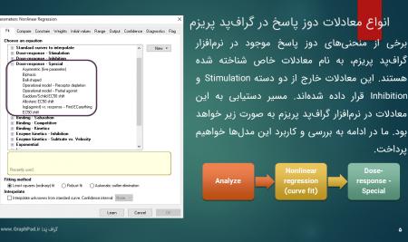 ویدئو. رفع ابهام Ambiguous از پارامترهای مدل دوز پاسخ با GraphPad