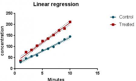 طراحی مدل رگرسیون خطی با گراف پد پریزم