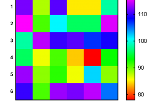 Heat Map with Prism 3