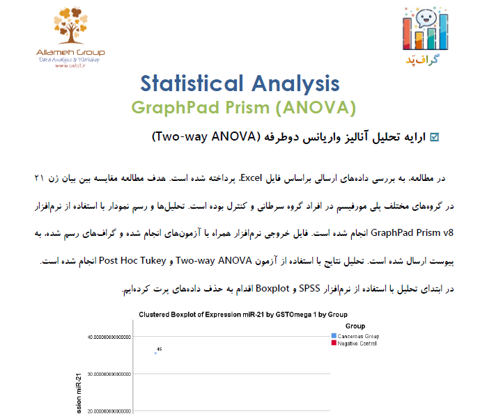 Graphs Two Way ANOVA
