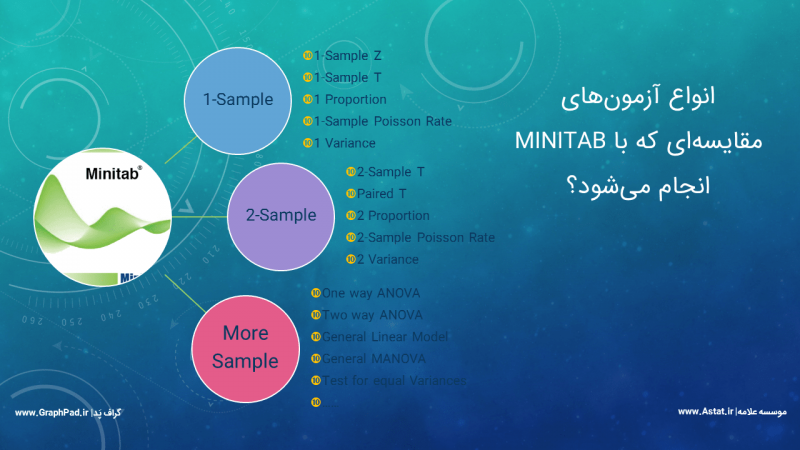 آزمون های نمونه ای با Minitab