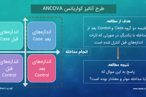 ANCOVA 2 workshop astat.ir-min