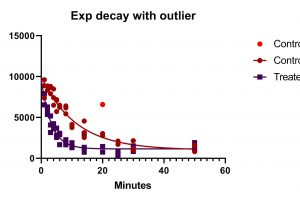 Exp decay with outlier nonlinear regression