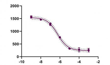 ویدئو. مثال آموزشی RIA or ELISA – Interpolate unknown from sigmoidal curve
