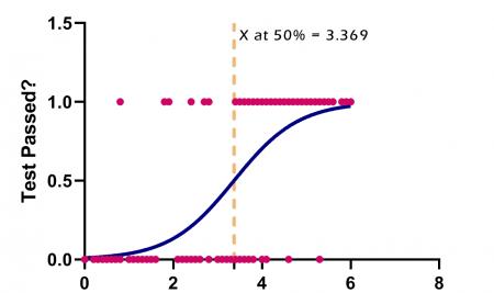 رگرسیون لجستیک ساده Simple Logistic Regression نرم افزار گراف پد