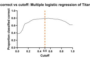 Proportion correct vs cutoff_ Multiple logistic regression of Titanic Data Set