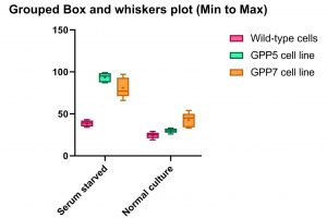Grouped Box and whiskers plot 6 GraphPad.ir