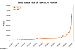Time Series Plot of Value & Predict GraphPad.ir