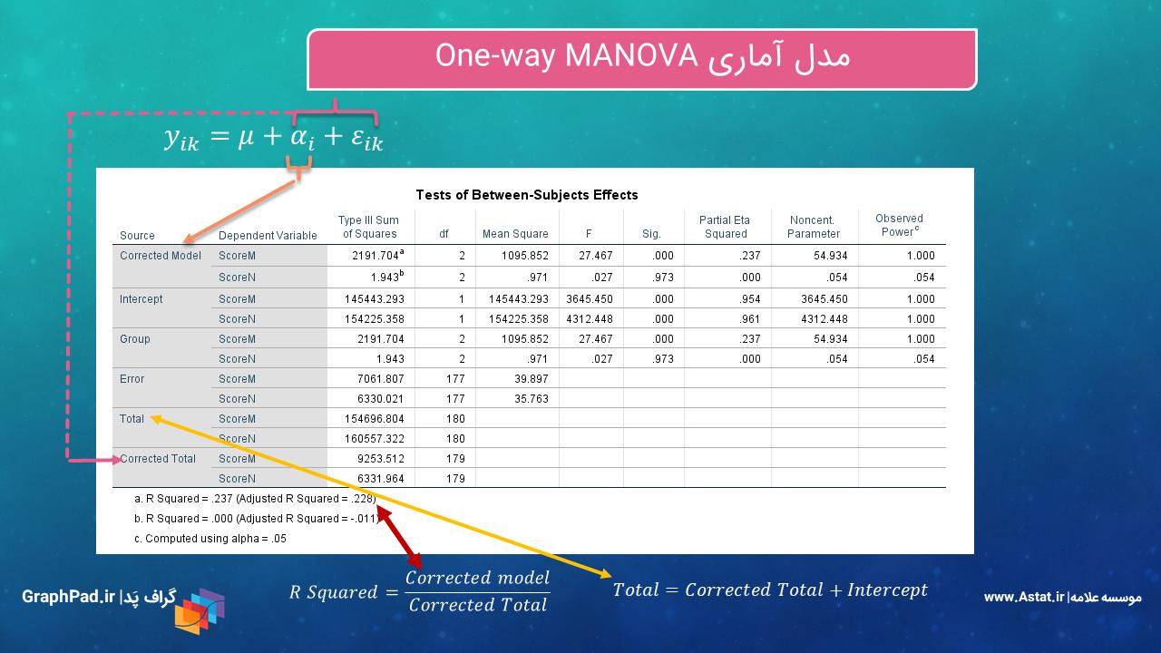 One way MANOVA