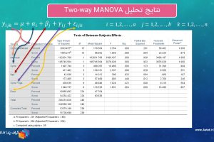 Two-way MANOVA GLM Multivariate 35 GraphPad.ir