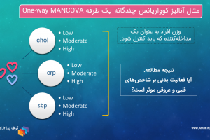 One-way MANCOVA GLM Multivariate 266 GraphPad.ir