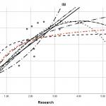 Curve Estimation