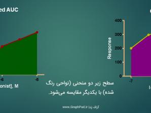 آنالیز AUC با گراف پد پریسم