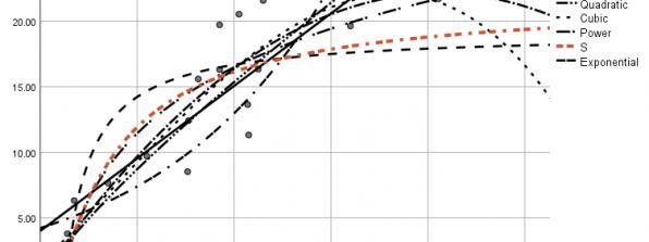 براورد منحنی Curve Estimation رگرسیونی در نرم افزار SPSS