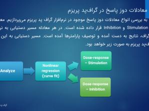 ویدئو. دوز پاسخ Dose Response لگاریتمی و غیرلگاریتمی با GraphPad