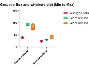 نمودار Box and Whiskers Plot نرم افزار گراف پد