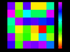 ویدئو Heat Map با GraphPad Prism