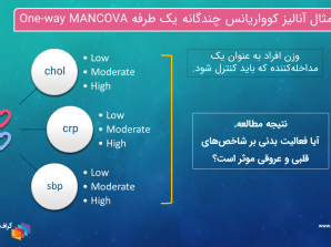 آنالیز کوواریانس چندگانه یک طرفه One-way MANCOVA با SPSS