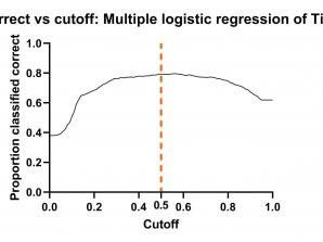 رگرسیون لجستیک چندگانه Multiple Logistic Regression نرم افزار گراف پد