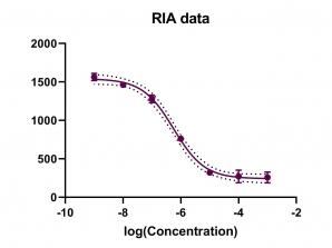 ویدئو. مثال آموزشی RIA or ELISA – Interpolate unknown from sigmoidal curve