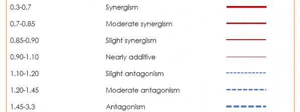 اثر سینرژیسم Synergism ترکیبات دارویی Drug Combinations در نرم افزار Compusyn