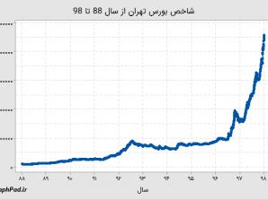 پیشبینی قیمت سهام با استفاده از سری زمانی Minitab