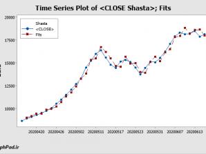 پیشبینی قیمت سهام شستا در بورس تهران در سری زمانی