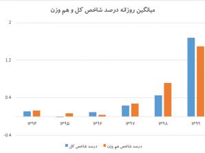 بررسی درصد شاخص کل و هم وزن در بورس تهران