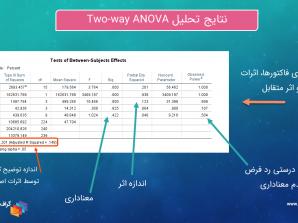 آنالیز واریانس دو طرفه Two-way ANOVA با SPSS
