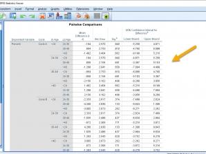 Syntax آنالیز واریانس چندگانه دو طرفه و جدول Pairwise Comparison