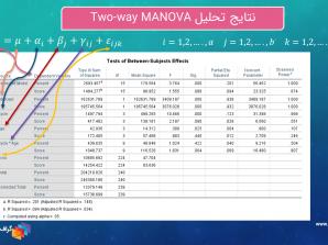 آنالیز واریانس چندگانه دو طرفه Two-way MANOVA با SPSS