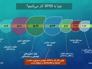 ویدئو. چه تحلیلهایی با SPSS انجام میدهیم؟